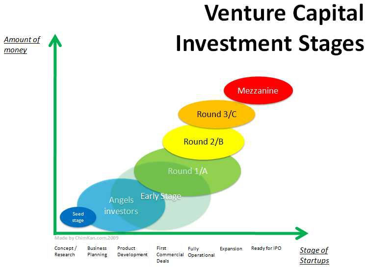 The investment stages of startups (Image from startupfreak.com)
